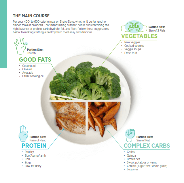 The Isagenix program includes real food. Use this simple visual to help you determine what to eat for your 3rd meal.
